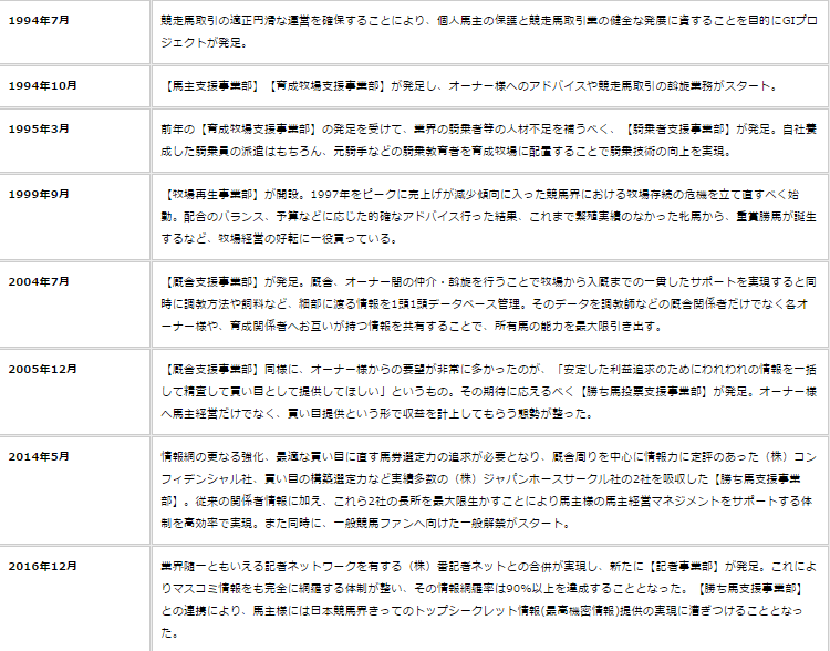g1プロジェクトの沿革図