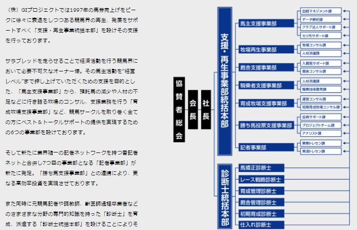 g1プロジェクト組織図
