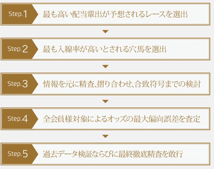 プロフェッショナルズ 情報精査