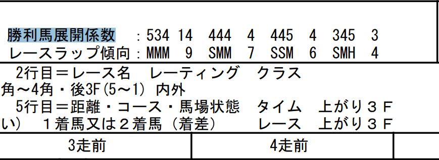 勝利馬展開係数