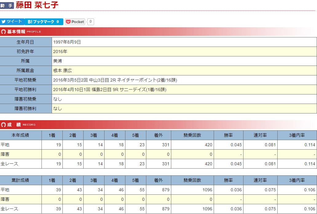 藤田菜七子 データベース
