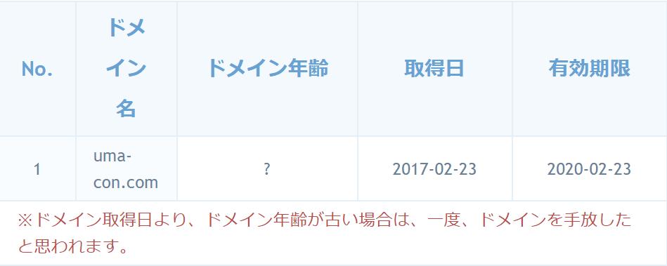 ダービーモンスター ドメイン取得日
