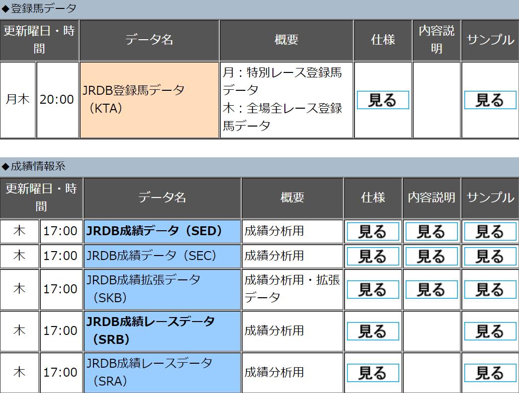 データ・プログラム