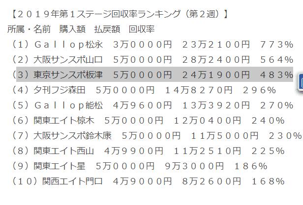 東京サンスポの予想家で2019年第1ステージ回収率ランキング