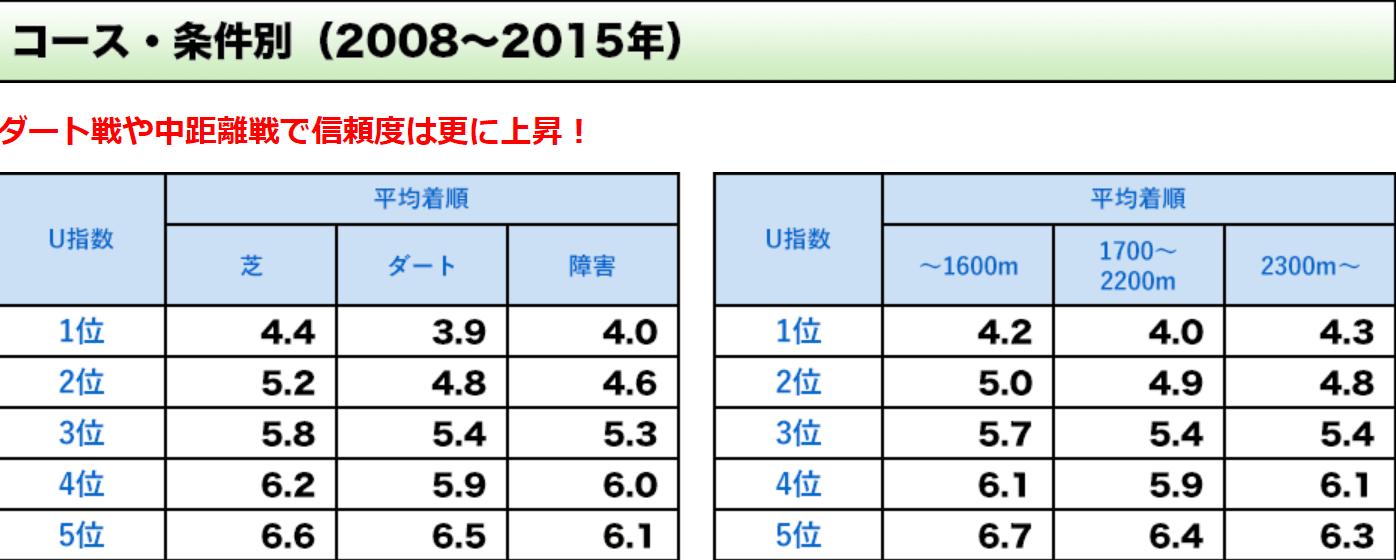 U指数 条件別成績