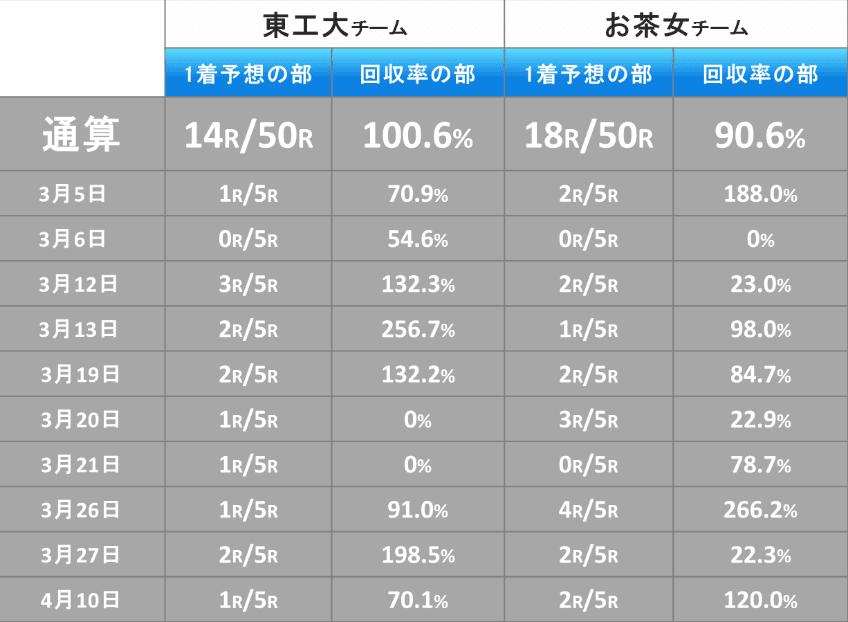 第1回電脳賞(春)