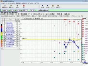スピード指数 グラフ表示