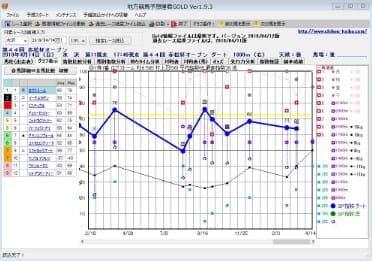 グラフ分析機能