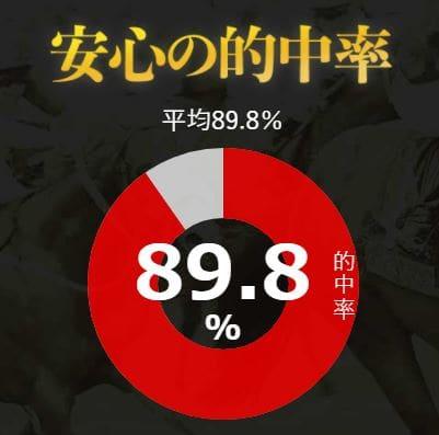 的中率89.8%