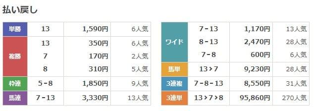 小倉2R三歳未勝利 結果