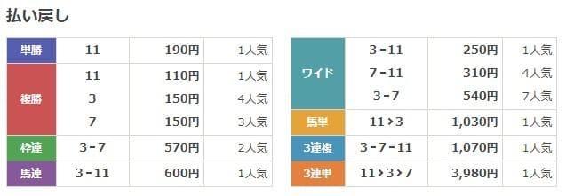 小倉2R二歳未勝利 結果