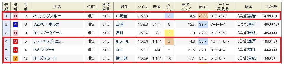 9月7日中山11R結果