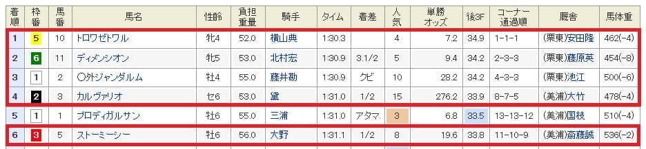 9月8日中山11R結果