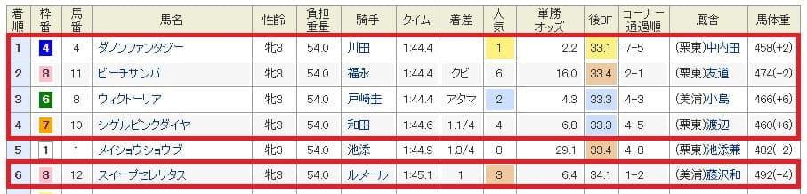 9月15日阪神11R結果