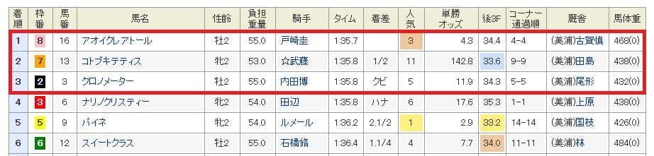 10月26日東京5Rレース結果