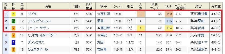 10月27日新潟5R結果