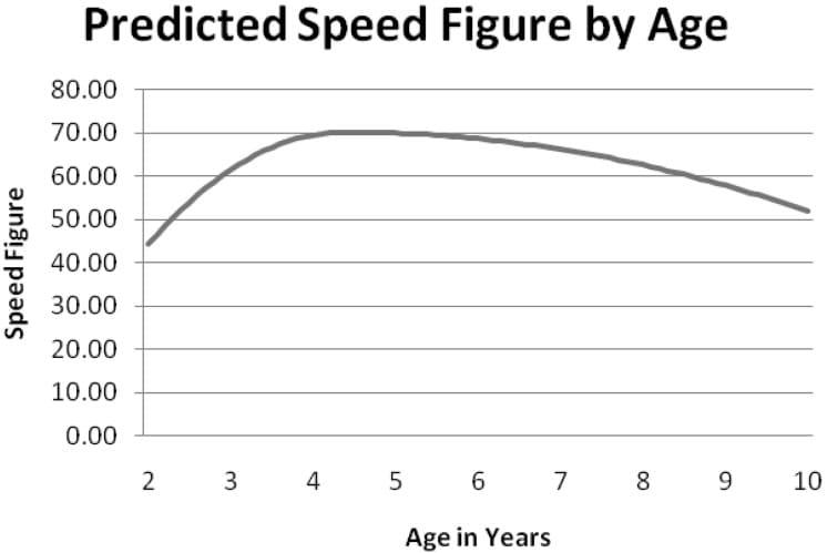 競馬 年齢 グラフ