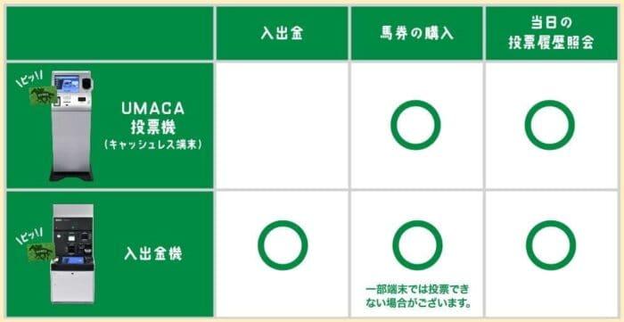 UMACA投票機と入出金機